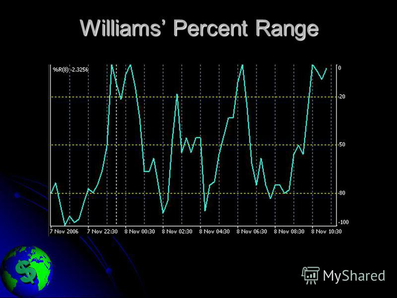 Williams Percent Range