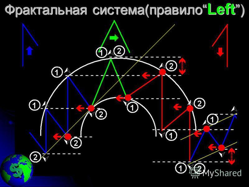 Фрактальная система(правило Left )