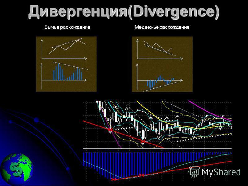 Дивергенция(Divergence) Бычье расхождение Медвежье расхождение