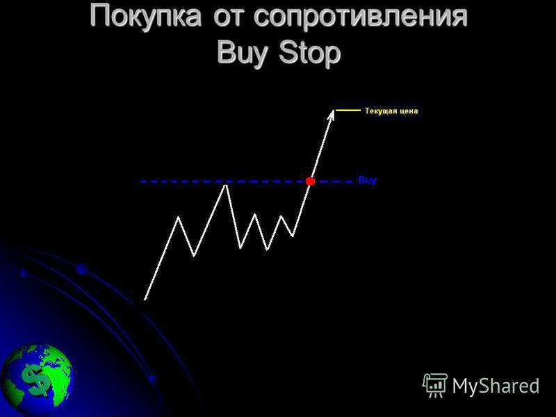 Покупка от сопротивления Buy Stop