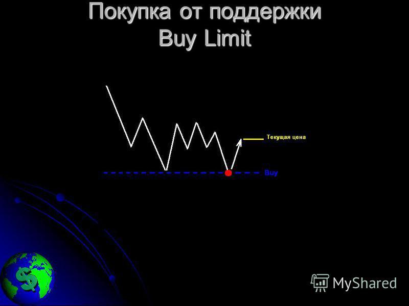 Покупка от поддержки Buy Limit