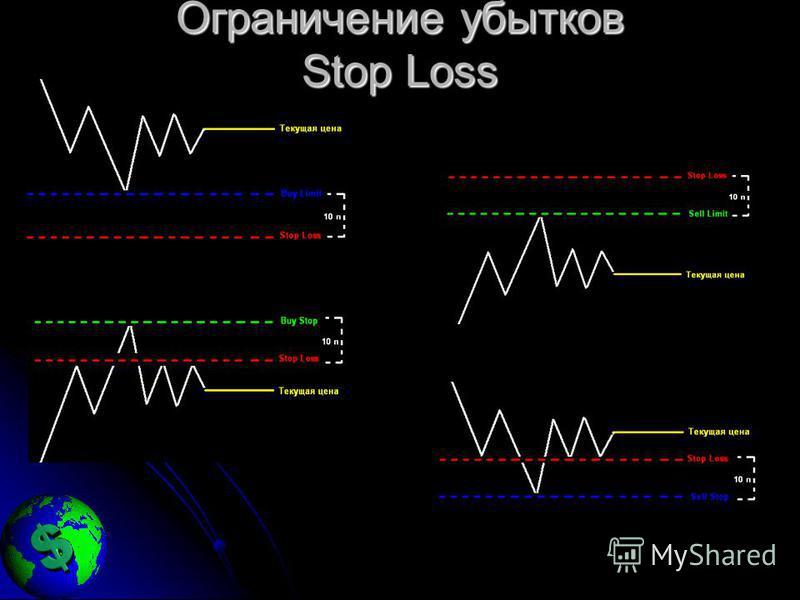 Ограничение убытков Stop Loss