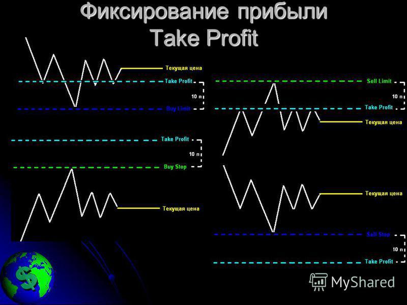 Фиксирование прибыли Take Profit