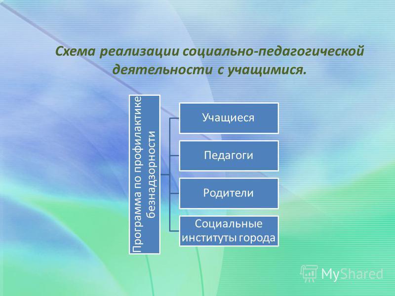 Схема реализации социально-педагогической деятельности с учащимися. Программа по профилактике безнадзорности Учащиеся Педагоги Родители Социальные институты города