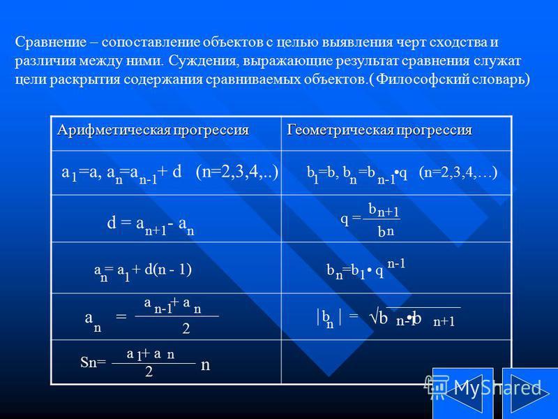 Сравнение – сопоставление объектов с целью выявления черт сходства и различия между ними. Суждения, выражающие результат сравнения служат цели раскрытия содержания сравниваемых объектов.( Философский словарь) Арифметическая прогрессия Геометрическая