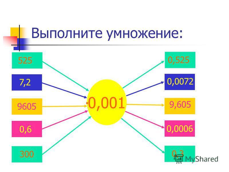 Выполните умножение: 0,001 525 0,525 9605 9,605 7,2 0,0072 0,6 0,0006 300 0,3.