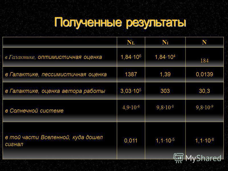 Полученные результаты NLNL NiNi N в Галактике, оптимистичная оценка 1,8410 6 1,8410 4 184 в Галактике, пессимистичная оценка 13871,390,0139 в Галактике, оценка автора работы 3,0310 5 30330,3 в Солнечной системе 4,910 -6 9,810 -8 9,810 -9 в той части