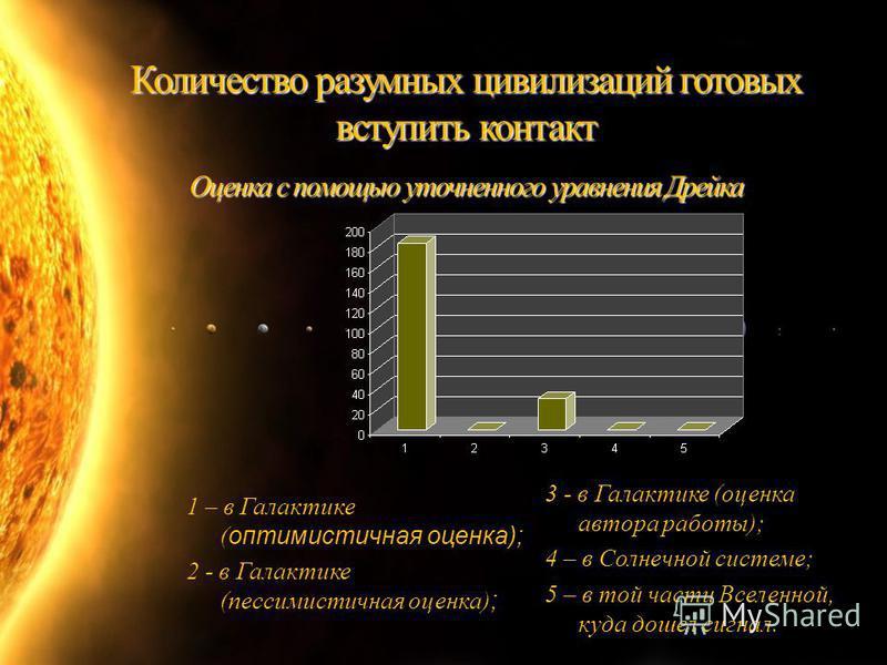 Количество разумных цивилизаций готовых вступить контакт Оценка с помощью уточненного уравнения Дрейка 1 – в Галактике ( оптимистичная оценка); 2 - в Галактике (пессимистичная оценка) ; 3 - в Галактике (оценка автора работы); 4 – в Солнечной системе;