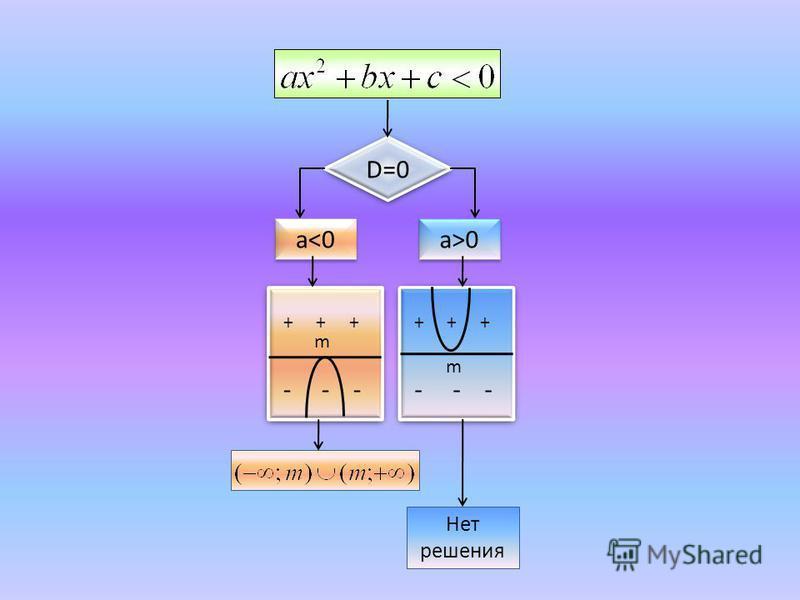D=0 a<0 a>0 + + + - - - + + + - - - m m Нет решения
