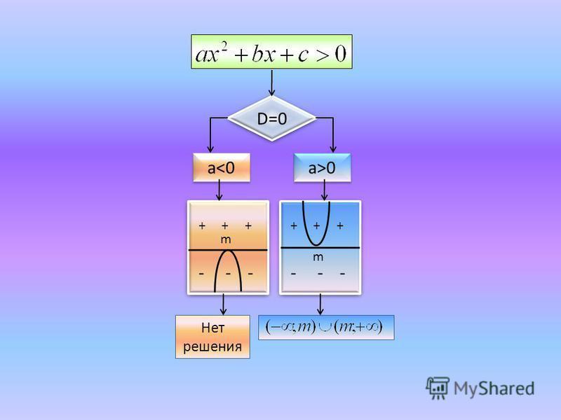 D=0 a<0 a>0 + + + - - - + + + - - - Нет решения m m