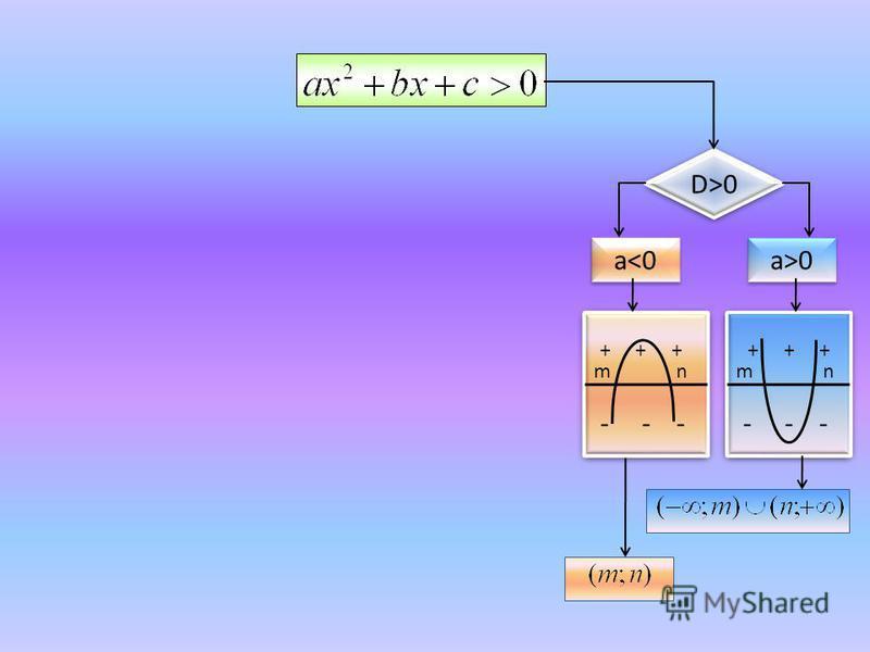 D>0 a<0 a>0 + + + - - - + + + - - - m n