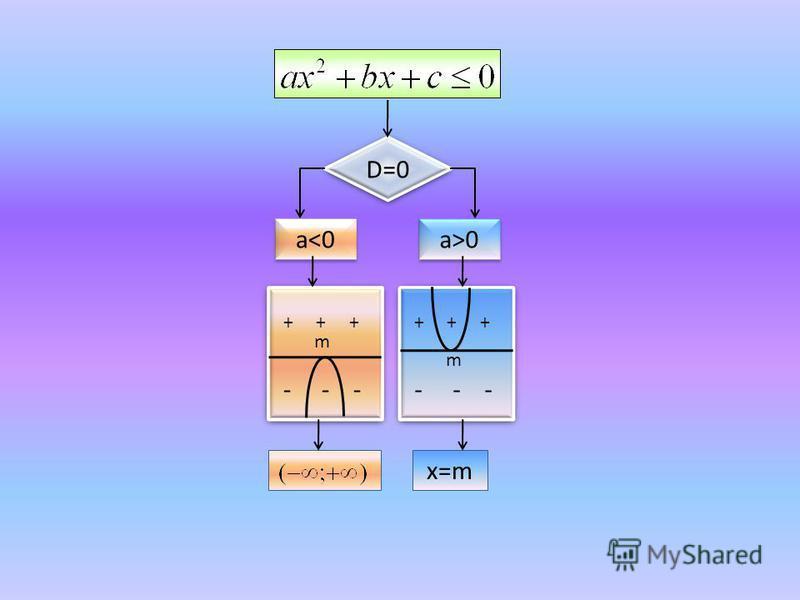 D=0 a<0 a>0 + + + - - - + + + - - - x=m m m