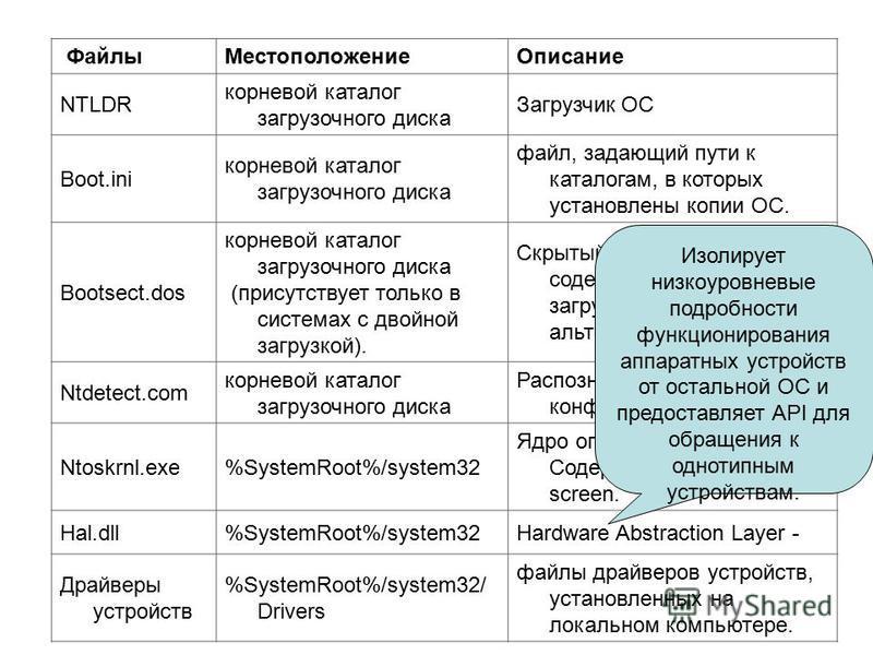 Файлы МестоположениеОписание NTLDR корневой каталог загрузочного диска Загрузчик OC Boot.ini корневой каталог загрузочного диска файл, задающий пути к каталогам, в которых установлены копии ОС. Bootsect.dos корневой каталог загрузочного диска (присут