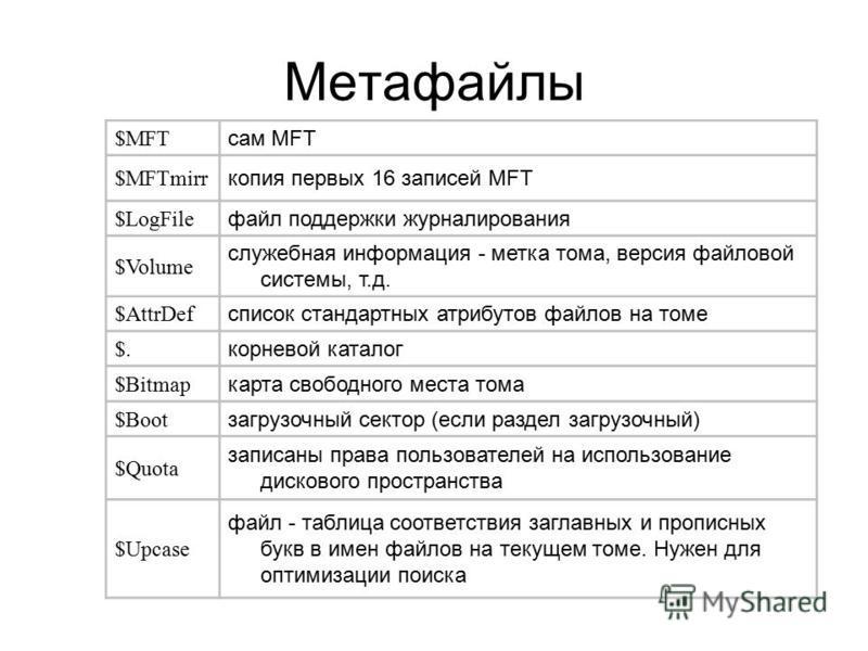 Метафайлы $MFT сам MFT $MFTmirr копия первых 16 записей MFT $LogFile файл поддержки журналирования $Volume служебная информация - метка тома, версия файловой системы, т.д. $AttrDef список стандартных атрибутов файлов на томе $. корневой каталог $Bitm