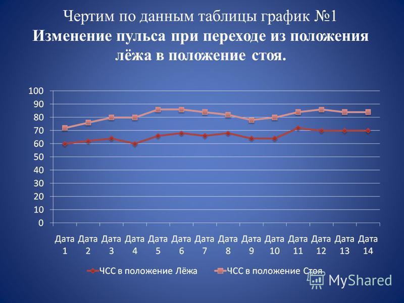 Чертим по данным таблицы график 1 Изменение пульса при переходе из положения лёжа в положение стоя.