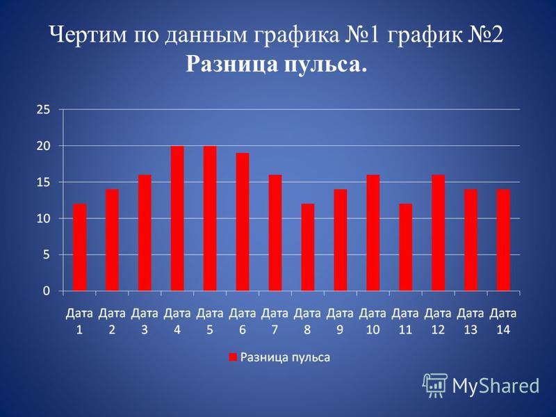 Чертим по данным графика 1 график 2 Разница пульса.