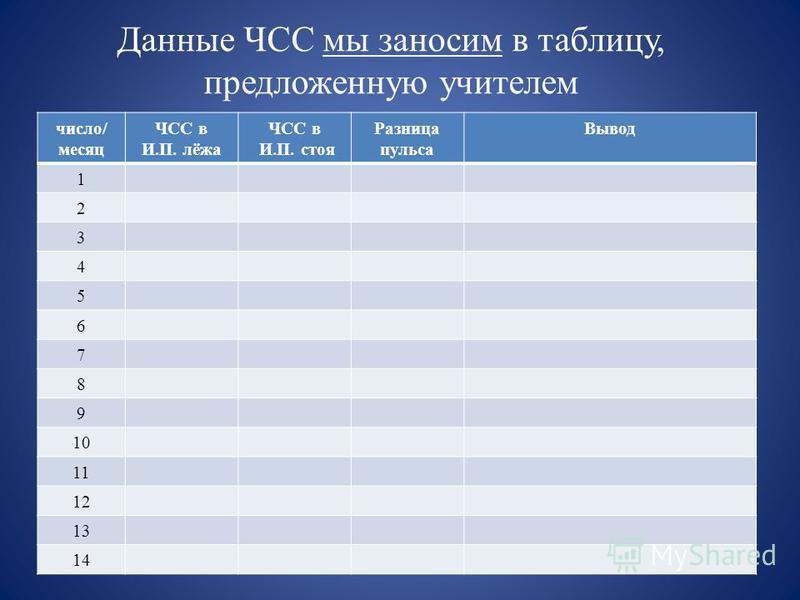 Данные ЧСС мы заносим в таблицу, предложенную учителем число/ месяц ЧСС в И.П. лёжа ЧСС в И.П. стоя Разница пульса Вывод 1 2 3 4 5 6 7 8 9 10 11 12 13 14