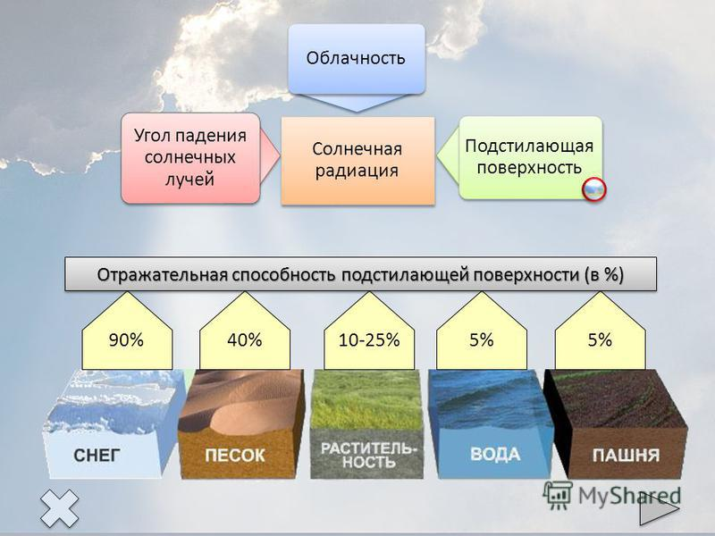 Солнечная радиация Угол падения солнечных лучей Облачность Подстилающая поверхность 90% 40% 10-25% 5% Отражательная способность подстилающей поверхности (в %)