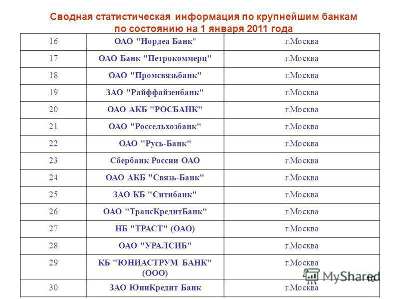 10 Сводная статистическая информация по крупнейшим банкам по состоянию на 1 января 2011 года 16ОАО