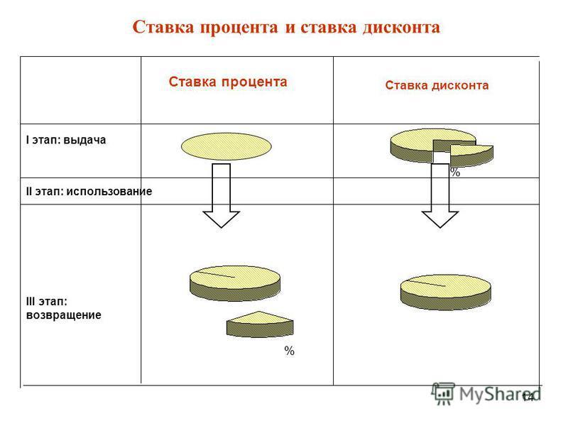14 % % Ставка процента и ставка дисконта III этап: возвращение II этап: использование I этап: выдача Ставка дисконта Ставка процента