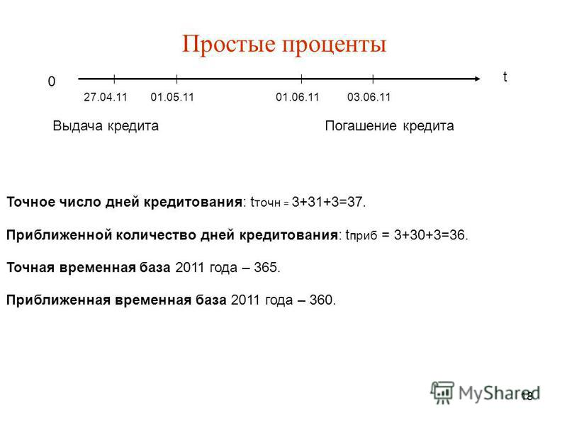 18 Простые проценты t 0 27.04.1101.05.1101.06.1103.06.11 Выдача кредита Погашение кредита Точное число дней кредитования: t точно = 3+31+3=37. Приближенной количество дней кредитования: t проб = 3+30+3=36. Точная временная база 2011 года – 365. Прибл