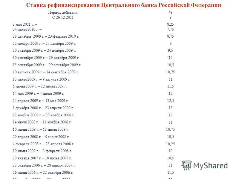 26 Ставка рефинансирования Центрального банка Российской Федерации Период действия С 26 12 2011 %8%8 3 мая 2011 г. – 24 июля 2010 г. – 8,25 7,75 28 декабря 2009 г. – 23 февраля 2010 г. 8,75 25 ноября 2009 г. – 27 декабря 2009 г. 9 30 октября 2009 г.