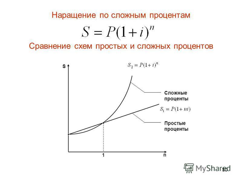 30 1 n S Простые проценты Сложные проценты Сравнение схем простых и сложных процентов Наращение по сложным процентам