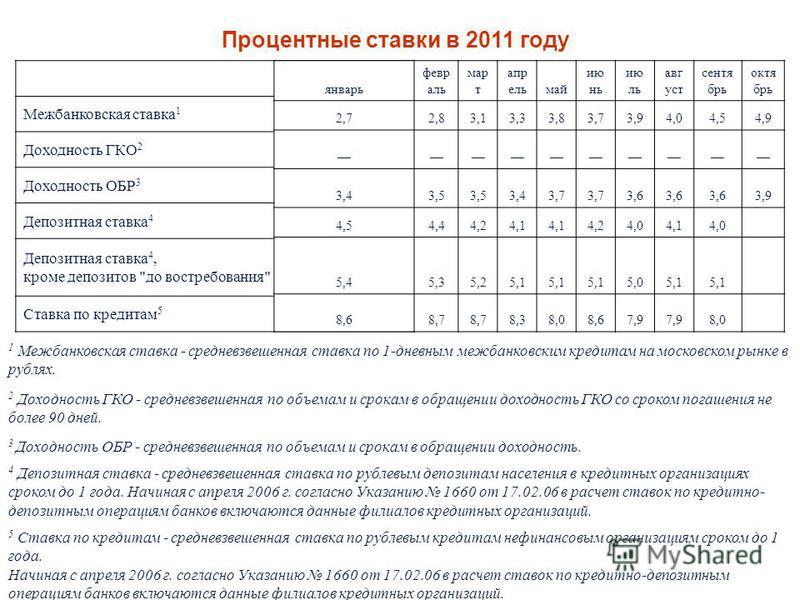 47 Процентные ставки в 2011 году 1 Межбанковская ставка - средневзвешенная ставка по 1-дневным межбанковским кредитам на московском рынке в рублях. 2 Доходность ГКО - средневзвешенная по объемам и срокам в обращении доходность ГКО со сроком погашения