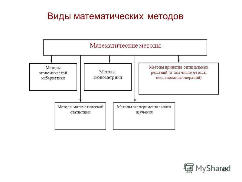 58 Виды математических методов Математические методы Методы экономической кибернетики Методы принятия оптимальных решений (в том числе методы исследования операций) Методы математической статистики Методы эконометрики Методы экспериментального изучен