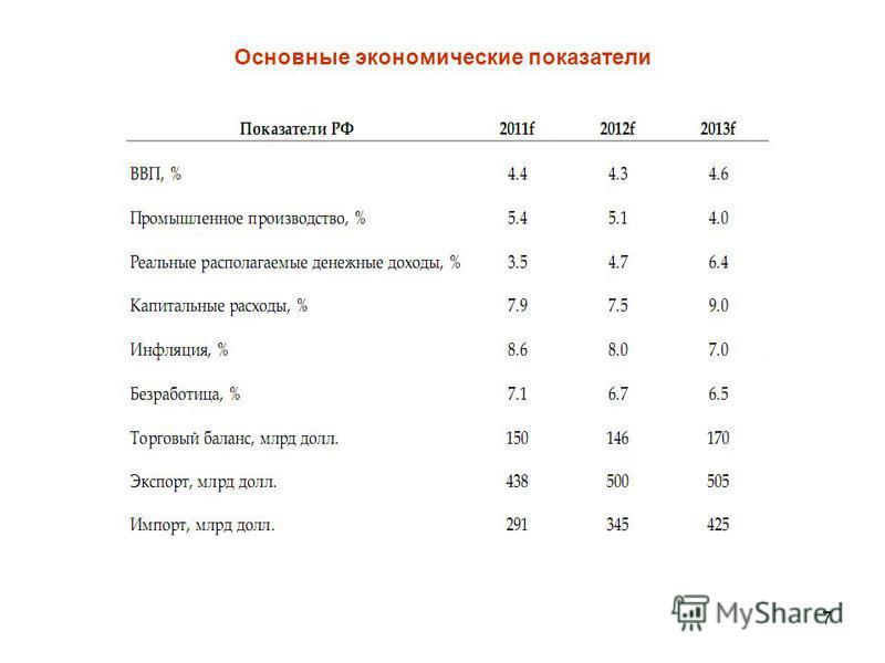 7 Основные экономические показатели