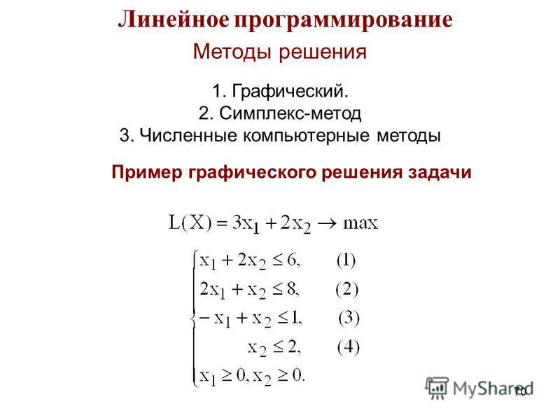 70 Линейное программирование Методы решения 1. Графический. 2. Симплекс-метод 3. Численные компьютерные методы Пример графического решения задачи