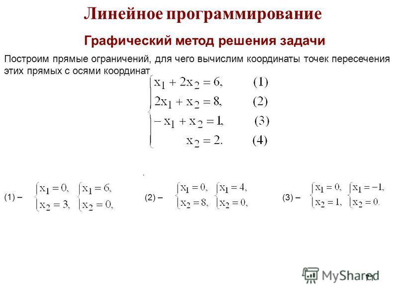 71 Линейное программирование Графический метод решения задачи Построим прямые ограничений, для чего вычислим координаты точек пересечения этих прямых с осями координат (1) – (2) – (3) –.
