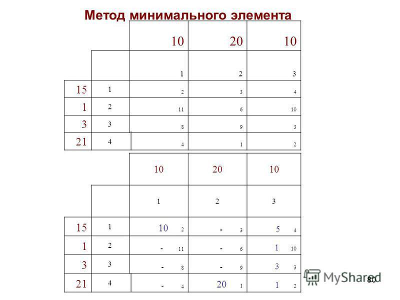 80 102010 123 15 1 2 3 4 1 2 11 6 10 3 3 8 9 3 21 4 4 1 2 102010 123 15 1 10 2 - 3 5 4 1 2 - 11 - 6 1 10 3 3 - 8 - 9 3 21 4 - 4 20 1 1 2 Метод минимального элемента