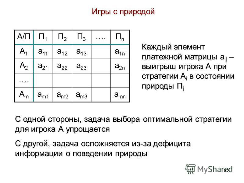 82 Игры с природой A/ПП1П1 П2П2 П3П3 ….ПnПn A1A1 a 11 a 12 a 13 a 1n A2A2 a 21 a 22 a 23 a 2n …. AmAm a m1 a m2 a m3 a mn Каждый элемент платежной матрицы a ij – выигрыш игрока А при стратегии A i в состоянии природы П j С одной стороны, задача выбор