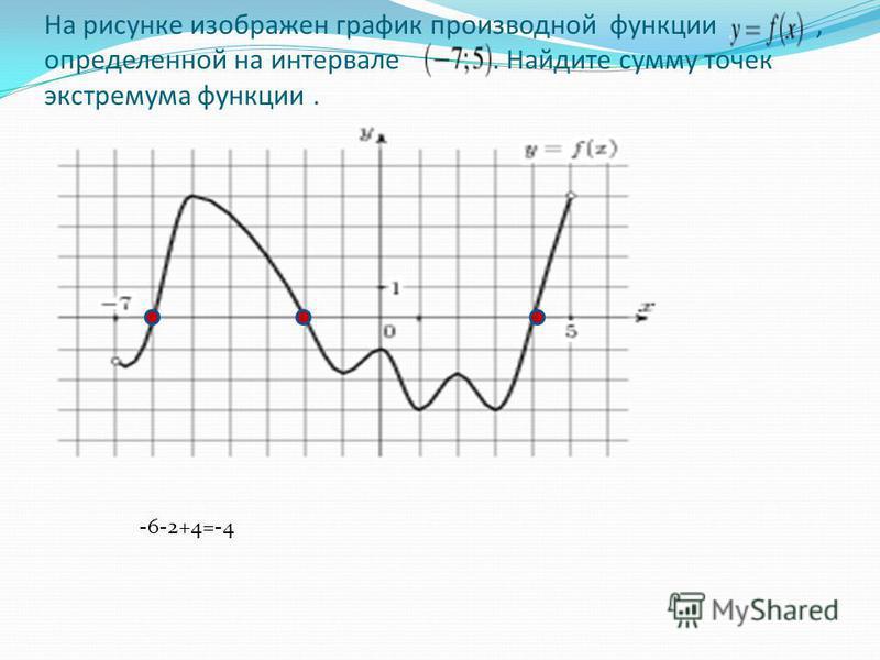 На рисунке изображен график производной функции, определенной на интервале. Найдите сумму точек экстремума функции. -6-2+4=-4