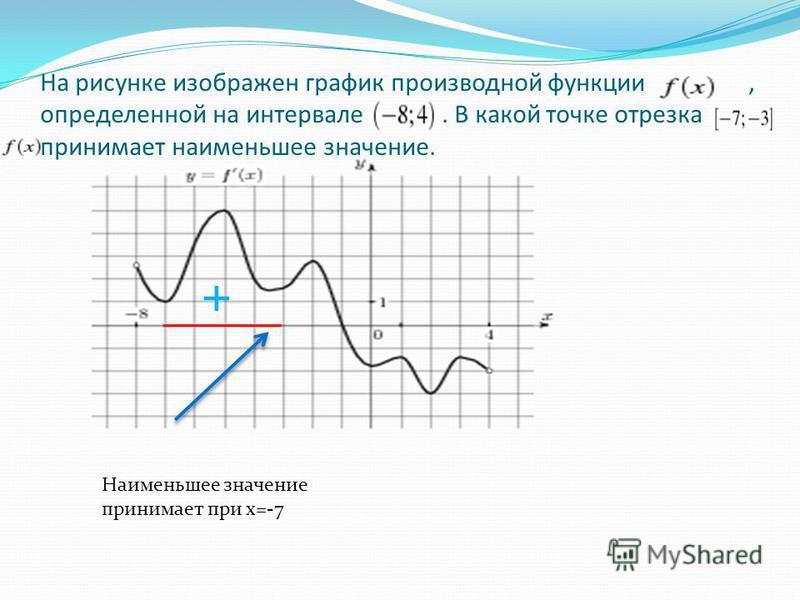 На рисунке изображен график производной функции, определенной на интервале. В какой точке отрезка принимает наименьшее значение. + Наименьшее значение принимает при х=-7