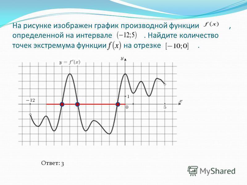На рисунке изображен график производной функции, определенной на интервале. Найдите количество точек экстремума функции на отрезке. Ответ: 3