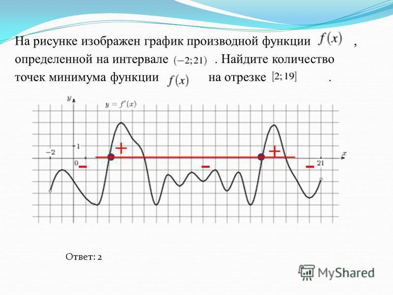 На рисунке изображен график производной функции, определенной на интервале. Найдите количество точек минимума функции на отрезке. - + - + - Ответ: 2