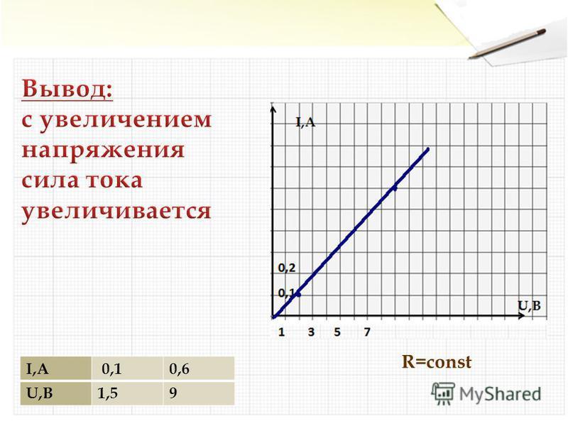 I,А 0,10,6 U,В1,59 R=const
