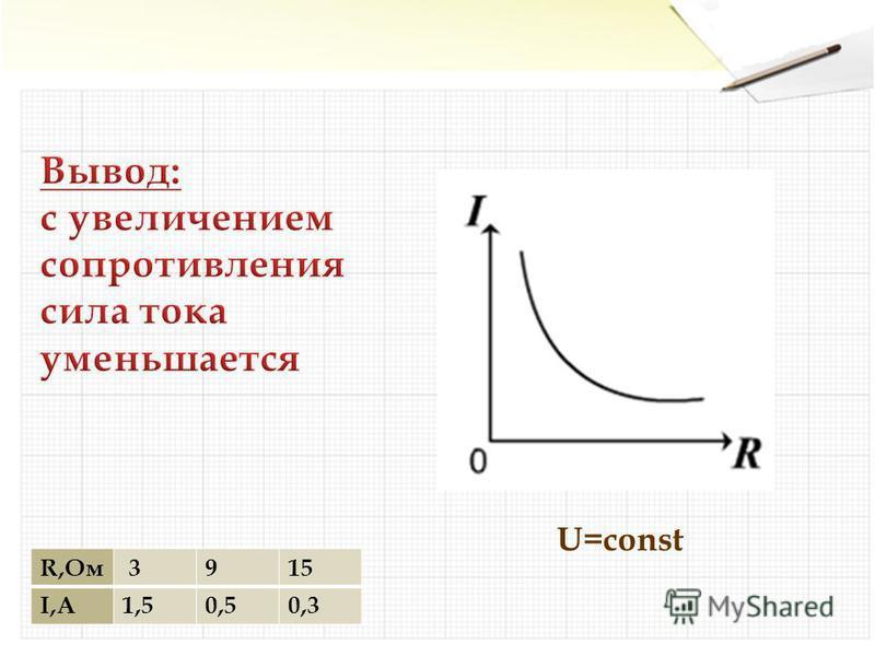 R,Ом 3915 I,А1,50,50,3 U=const