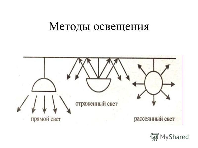 Кривые силы света светильника 1 - широкая; 2 - равномерная; 3 - глубокая. Защитный угол светильника а - с лампой накаливания б - с люминесцентнымиными лампой.