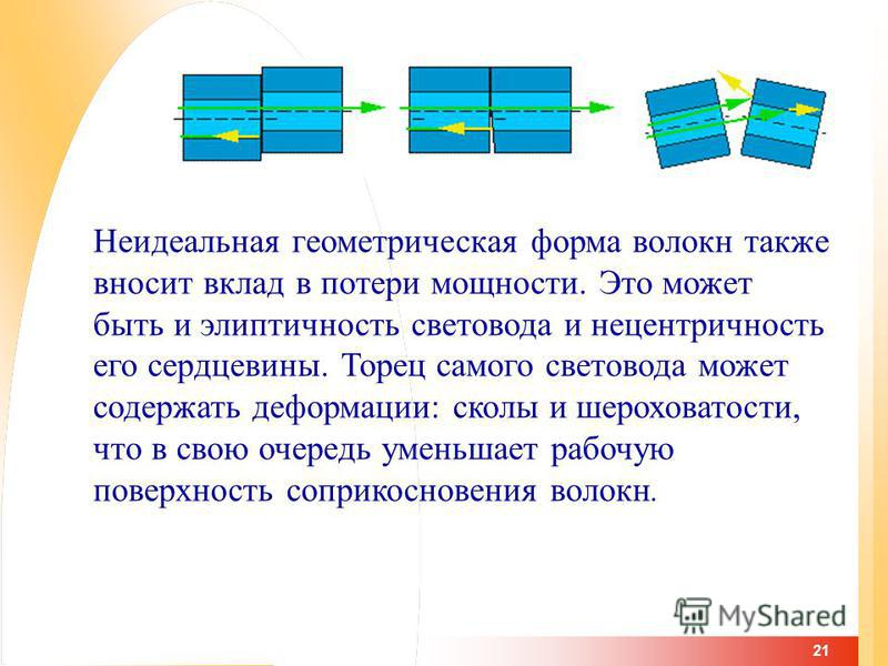 21 Неидеальная геометрическая форма волокнааа также вносит вклад в потери мощности. Это может быть и эллиптичность световода и нецентричность его сердцевины. Торец самого световода может содержать деформации: сколы и шероховатости, что в свою очередь