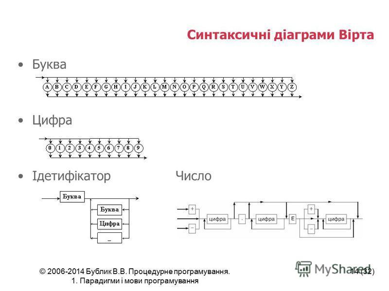 © 2006-2014 Бублик В.В. Процедурне програмування. 1. Парадигми і мови програмування 14 (32) Синтаксичні діаграми Вірта Буква Цифра Ідетифікатор Число