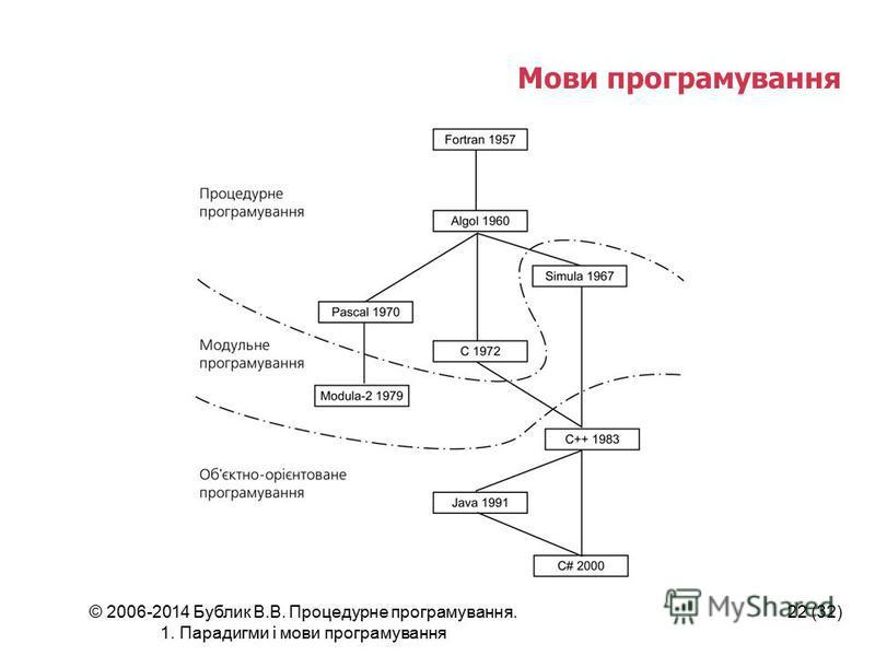 © 2006-2014 Бублик В.В. Процедурне програмування. 1. Парадигми і мови програмування 22 (32) Мови програмування