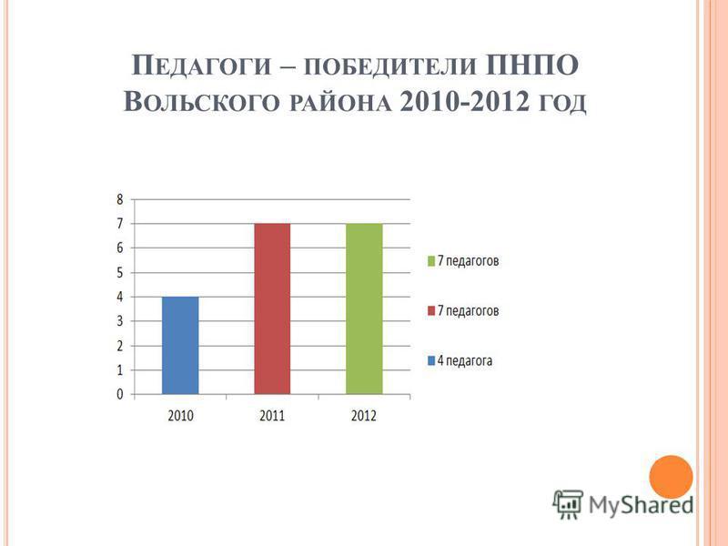 П ЕДАГОГИ – ПОБЕДИТЕЛИ ПНПО В ОЛЬСКОГО РАЙОНА 2010-2012 ГОД