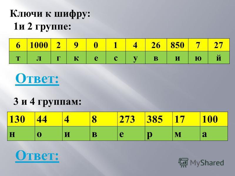 610002901426850727 тлгкесувиюй 130444827338517100 ноиверма Ключи к шифру : 1 и 2 группе : 3 и 4 группам : Ответ : Ответ :