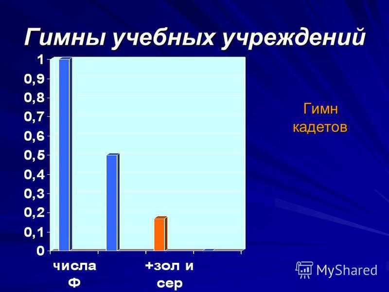 Гимны учебных учреждений Гимн кадетов