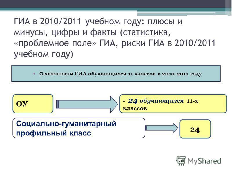 ГИА в 2010/2011 учебном году: плюсы и минусы, цифры и факты (статистика, «проблемное поле» ГИА, риски ГИА в 2010/2011 учебном году) Особенности ГИА обучающихся 11 классов в 2010-2011 году ОУ - 24 обучающихся 11-х классов Социально-гуманитарный профил