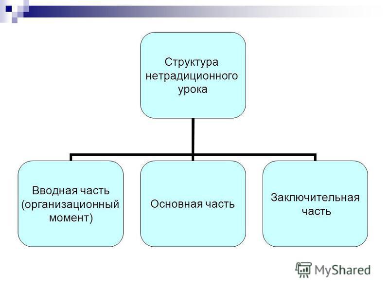 Структура нетрадиционного урока Вводная часть (организационный момент) Основная часть Заключительная часть