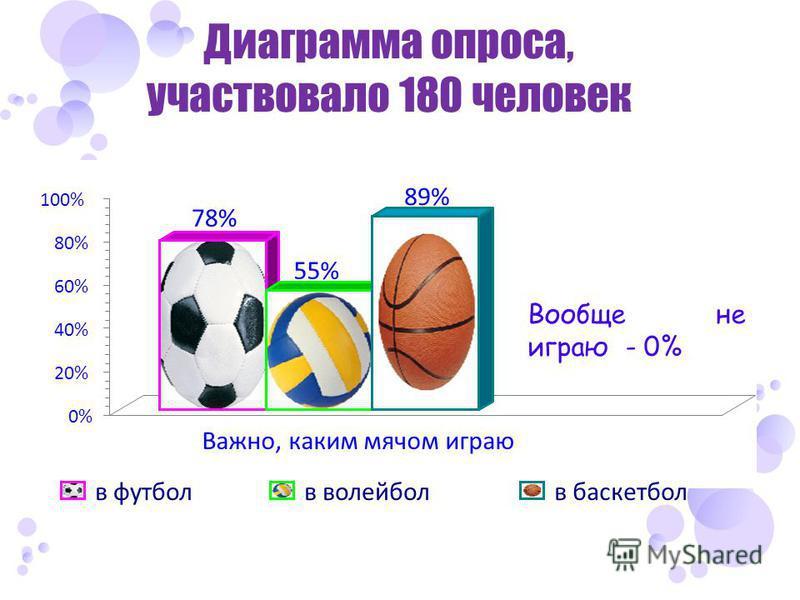 Диаграмма опроса, участвовало 180 человек 78% 55% 89% 0% 20% 40% 60% 80% 100% Важно, каким мячом играю в футбол в волейбол баскетбол Вообще не играю - 0%